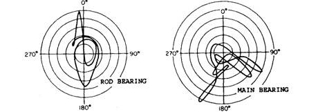 engine bearings automobile rh what when how com Wheel Bearing Assembly Diagram Bearing Direction Diagram